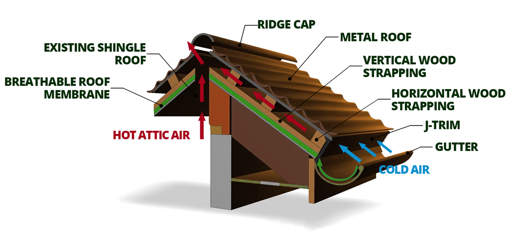 metal roofing diagram